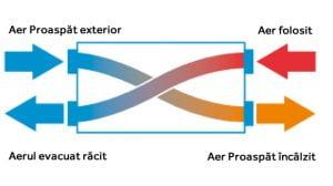 informatii despre ventilatie cu recuperare de caldura